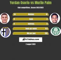 Yordan Osorio vs Murilo Paim h2h player stats
