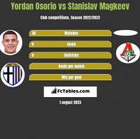 Yordan Osorio vs Stanislav Magkeev h2h player stats