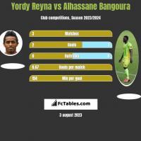 Yordy Reyna vs Alhassane Bangoura h2h player stats