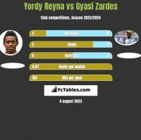 Yordy Reyna vs Gyasi Zardes h2h player stats