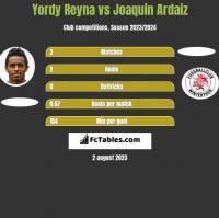 Yordy Reyna vs Joaquin Ardaiz h2h player stats