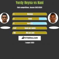 Yordy Reyna vs Nani h2h player stats