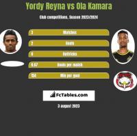 Yordy Reyna vs Ola Kamara h2h player stats