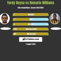 Yordy Reyna vs Romario Williams h2h player stats