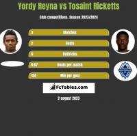 Yordy Reyna vs Tosaint Ricketts h2h player stats