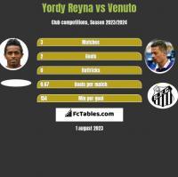 Yordy Reyna vs Venuto h2h player stats