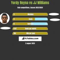 Yordy Reyna vs JJ Williams h2h player stats