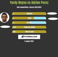 Yordy Reyna vs Adrien Perez h2h player stats
