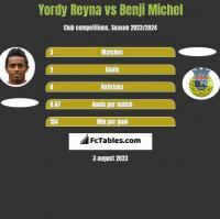 Yordy Reyna vs Benji Michel h2h player stats