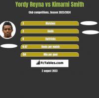 Yordy Reyna vs Kimarni Smith h2h player stats