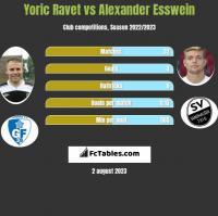 Yoric Ravet vs Alexander Esswein h2h player stats