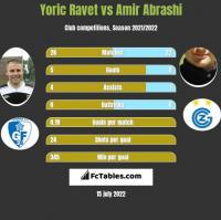 Yoric Ravet vs Amir Abrashi h2h player stats