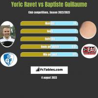 Yoric Ravet vs Baptiste Guillaume h2h player stats