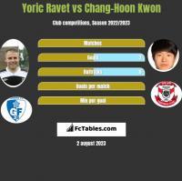 Yoric Ravet vs Chang-Hoon Kwon h2h player stats