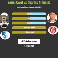 Yoric Ravet vs Charles Aranguiz h2h player stats