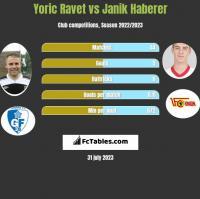 Yoric Ravet vs Janik Haberer h2h player stats
