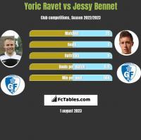 Yoric Ravet vs Jessy Bennet h2h player stats