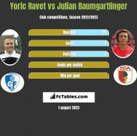 Yoric Ravet vs Julian Baumgartlinger h2h player stats
