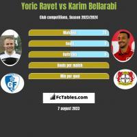 Yoric Ravet vs Karim Bellarabi h2h player stats