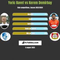 Yoric Ravet vs Kerem Demirbay h2h player stats