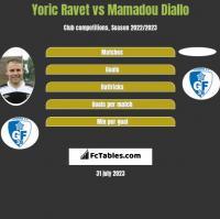 Yoric Ravet vs Mamadou Diallo h2h player stats