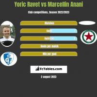 Yoric Ravet vs Marcellin Anani h2h player stats