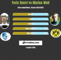 Yoric Ravet vs Marius Wolf h2h player stats