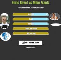 Yoric Ravet vs Mike Frantz h2h player stats