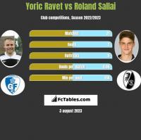 Yoric Ravet vs Roland Sallai h2h player stats