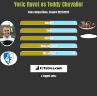 Yoric Ravet vs Teddy Chevalier h2h player stats