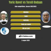 Yoric Ravet vs Terell Ondaan h2h player stats