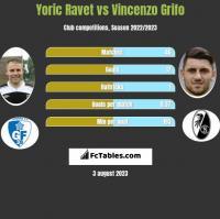 Yoric Ravet vs Vincenzo Grifo h2h player stats
