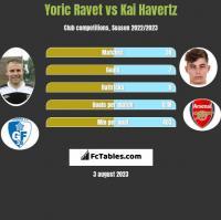 Yoric Ravet vs Kai Havertz h2h player stats