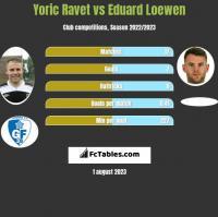 Yoric Ravet vs Eduard Loewen h2h player stats