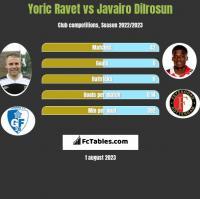 Yoric Ravet vs Javairo Dilrosun h2h player stats