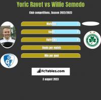 Yoric Ravet vs Willie Semedo h2h player stats