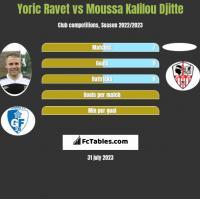 Yoric Ravet vs Moussa Kalilou Djitte h2h player stats