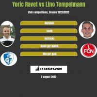 Yoric Ravet vs Lino Tempelmann h2h player stats