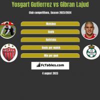 Yosgart Gutierrez vs Gibran Lajud h2h player stats