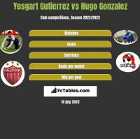 Yosgart Gutierrez vs Hugo Gonzalez h2h player stats