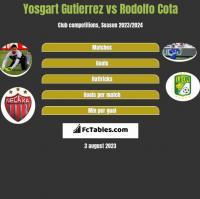 Yosgart Gutierrez vs Rodolfo Cota h2h player stats