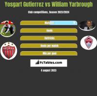 Yosgart Gutierrez vs William Yarbrough h2h player stats