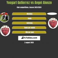Yosgart Gutierrez vs Angel Alonzo h2h player stats