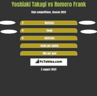 Yoshiaki Takagi vs Romero Frank h2h player stats