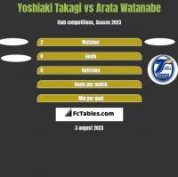 Yoshiaki Takagi vs Arata Watanabe h2h player stats