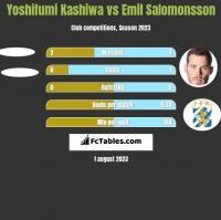 Yoshifumi Kashiwa vs Emil Salomonsson h2h player stats
