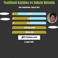 Yoshifumi Kashiwa vs Gakuto Notsuda h2h player stats