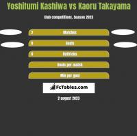 Yoshifumi Kashiwa vs Kaoru Takayama h2h player stats