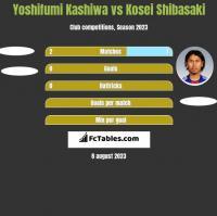 Yoshifumi Kashiwa vs Kosei Shibasaki h2h player stats
