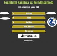 Yoshifumi Kashiwa vs Rei Matsumoto h2h player stats